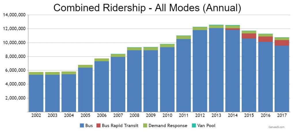 Ridership on The Rapid